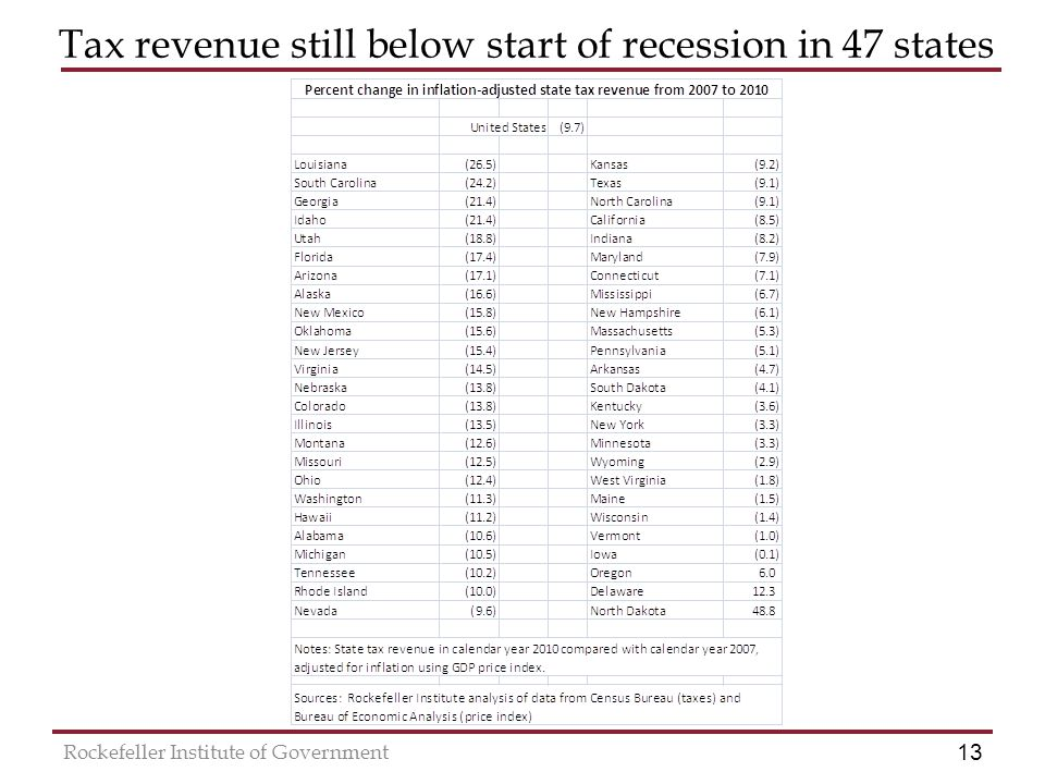13 Rockefeller Institute of Government Tax revenue still below start of recession in 47 states