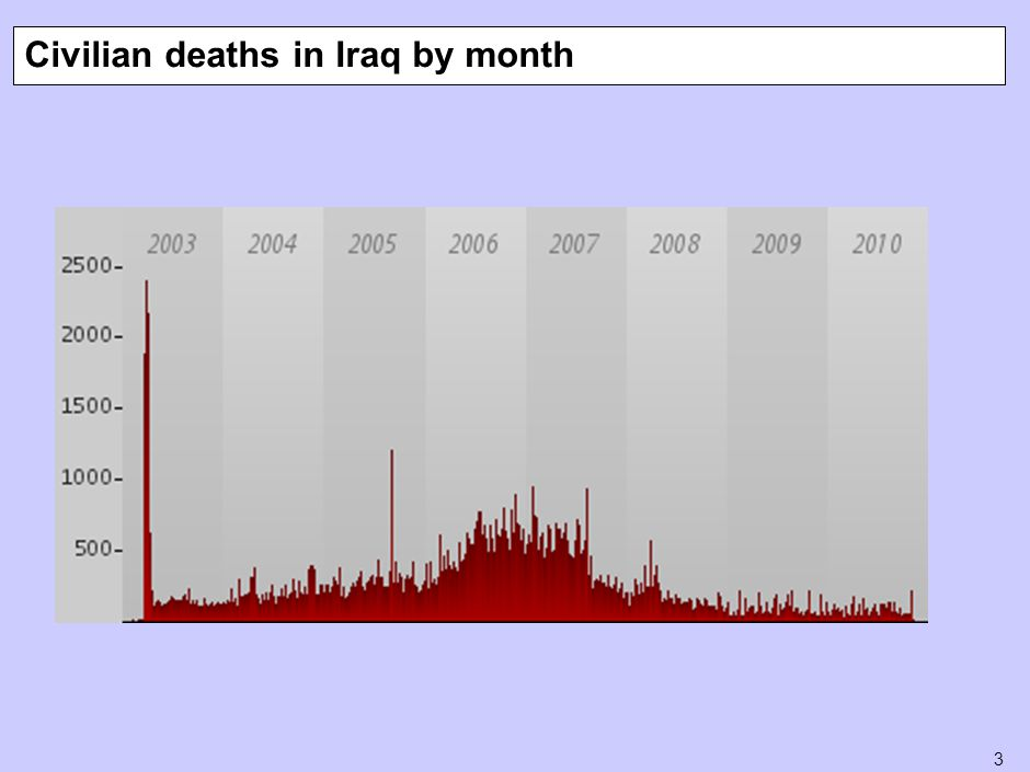 3 Civilian deaths in Iraq by month