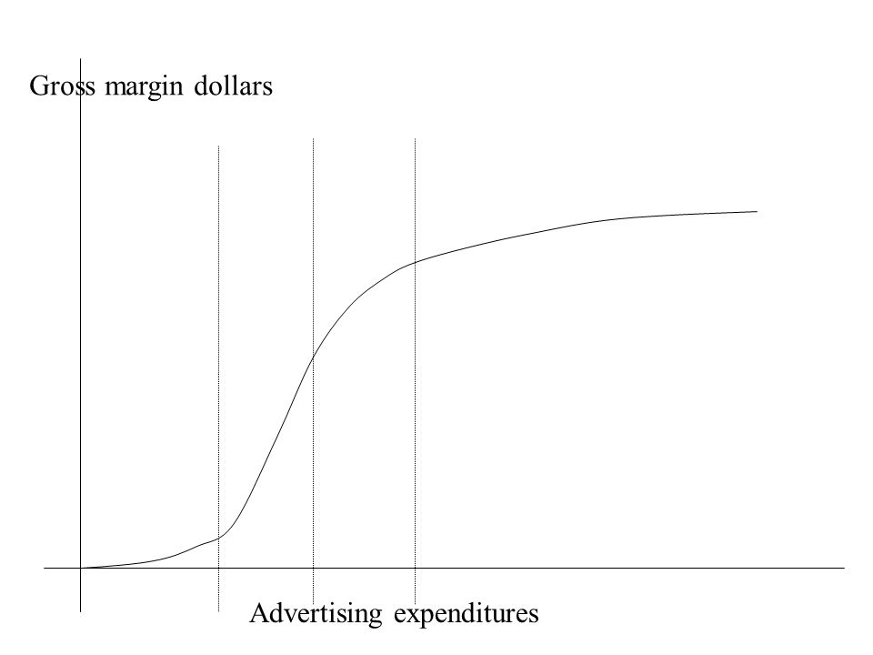 Advertising expenditures Gross margin dollars