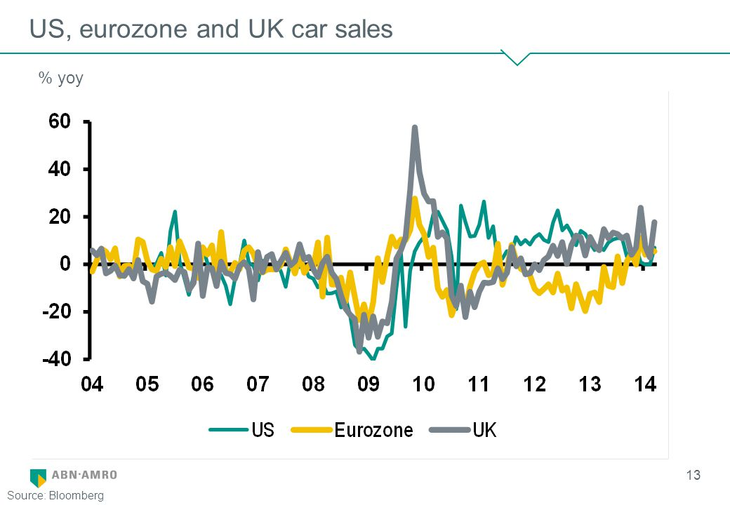 US, eurozone and UK car sales 13 % yoy Source: Bloomberg