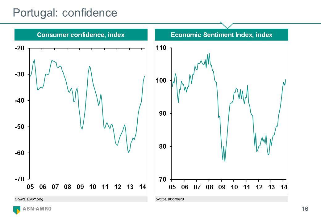 16 Portugal: confidence 16