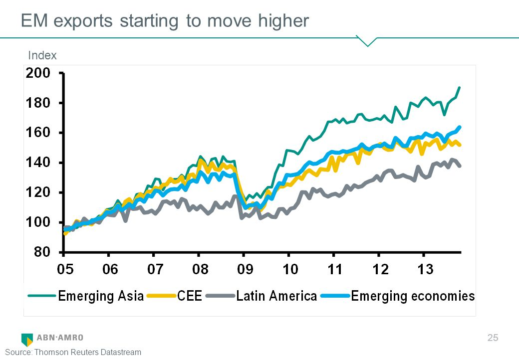 EM exports starting to move higher 25 Source: Thomson Reuters Datastream Index