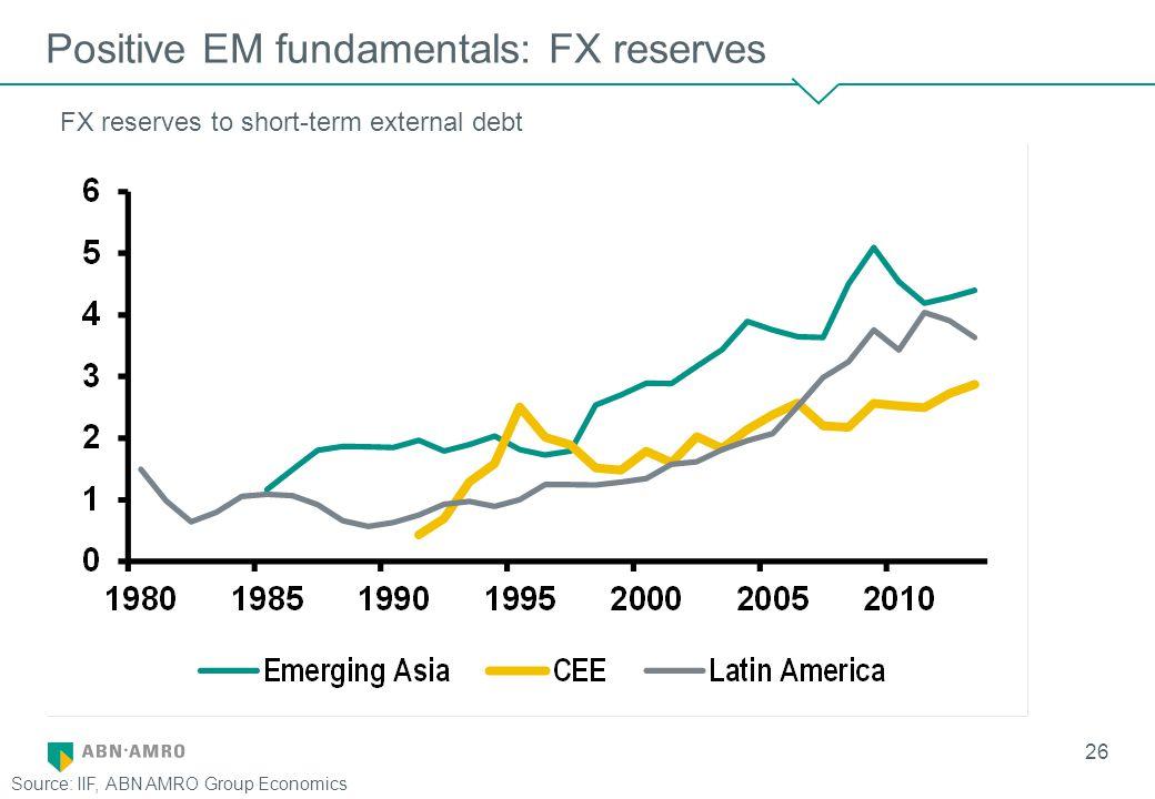 26 Positive EM fundamentals: FX reserves FX reserves to short-term external debt Source: IIF, ABN AMRO Group Economics