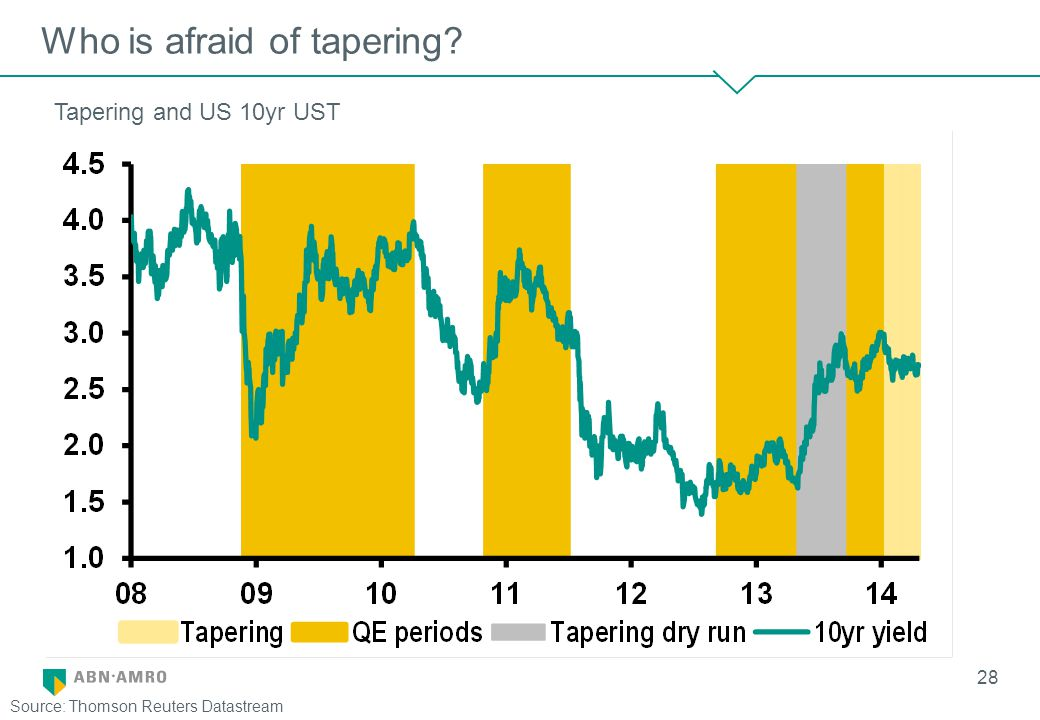 Who is afraid of tapering? 28 Tapering and US 10yr UST Source: Thomson Reuters Datastream