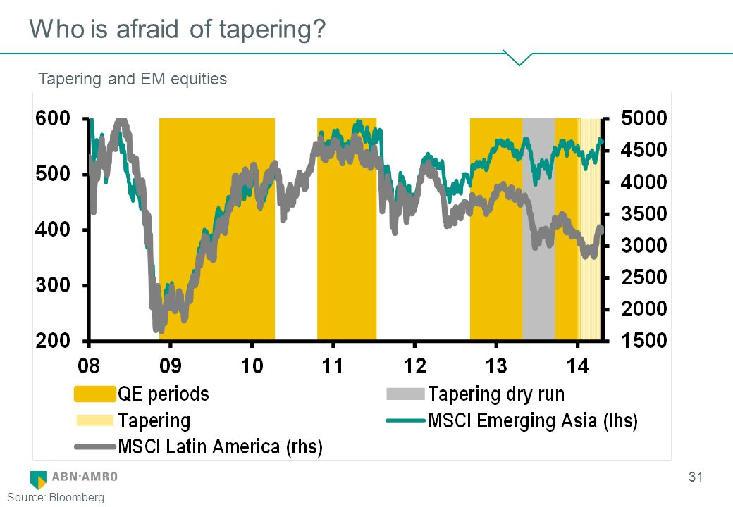 Who is afraid of tapering 31 Source: Bloomberg Tapering and EM equities