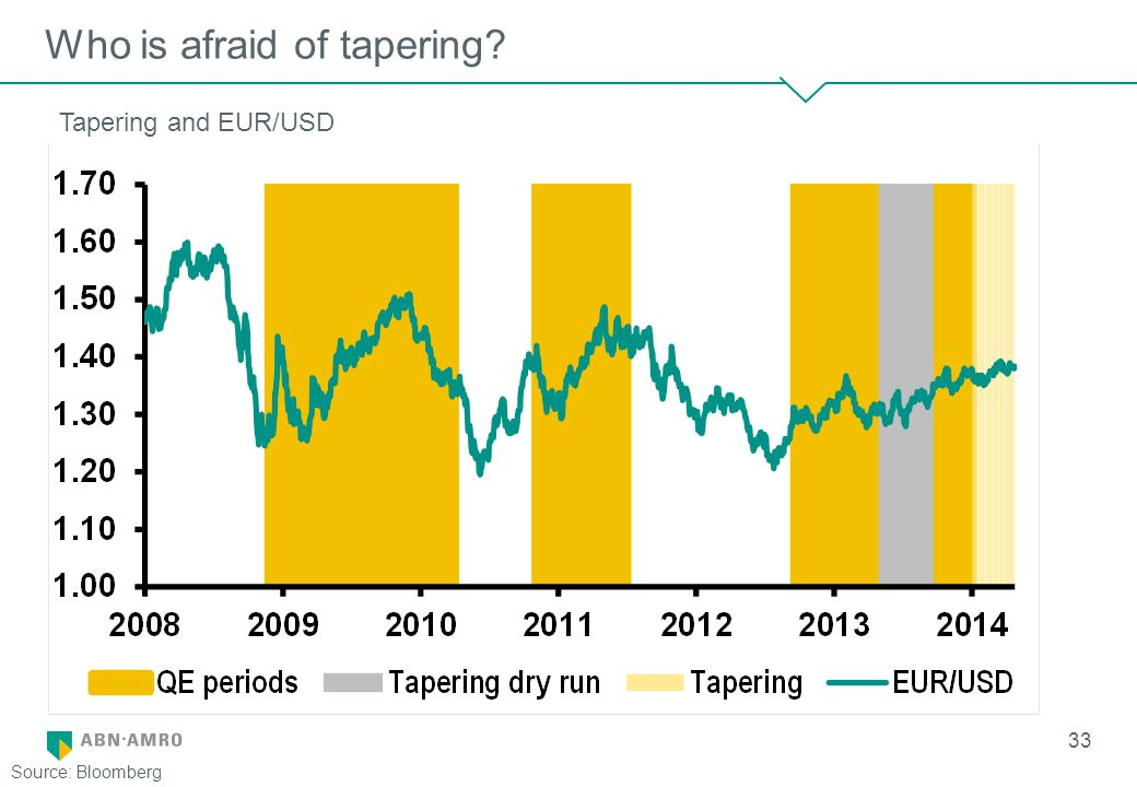 Who is afraid of tapering 33 Source: Bloomberg Tapering and EUR/USD