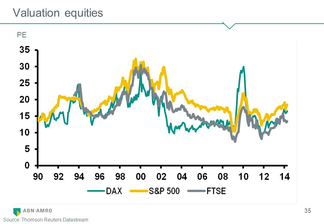 Valuation equities 35 Source: Thomson Reuters Datastream PE