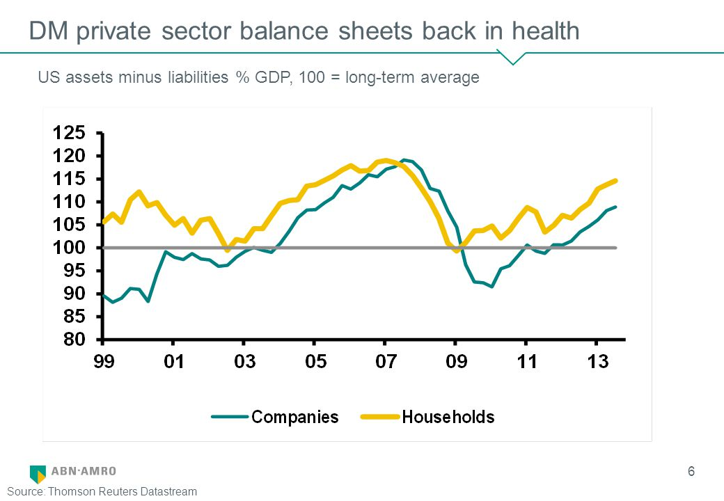 6 DM private sector balance sheets back in health US assets minus liabilities % GDP, 100 = long-term average Source: Thomson Reuters Datastream
