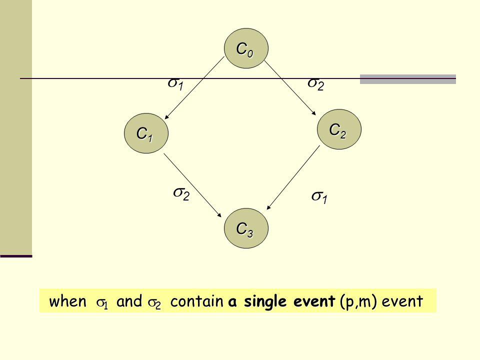 C2C2C2C2 C0C0C0C0 C1C1C1C1 C3C3C3C3 1 1 1 1 1 1 1 1 2 2 2 2 2 2 2 2 when  1 and  2 contain a single event (p,m) event when  1 and  2 contain a single event (p,m) event