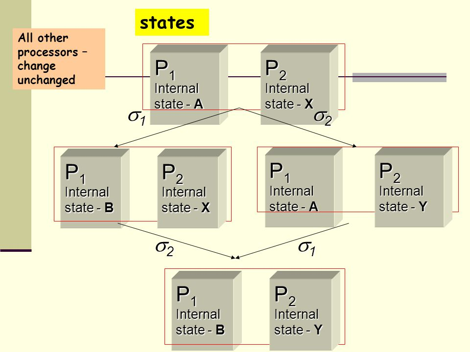 P 1 Internal state - A P 2 Internal state - X P 1 Internal state - B P 2 Internal state - Y P 1 Internal state - B P 2 Internal state - X P 1 Internal state - A P 2 Internal state - Y 1111 2222 1111 2222 All other processors – change unchanged states