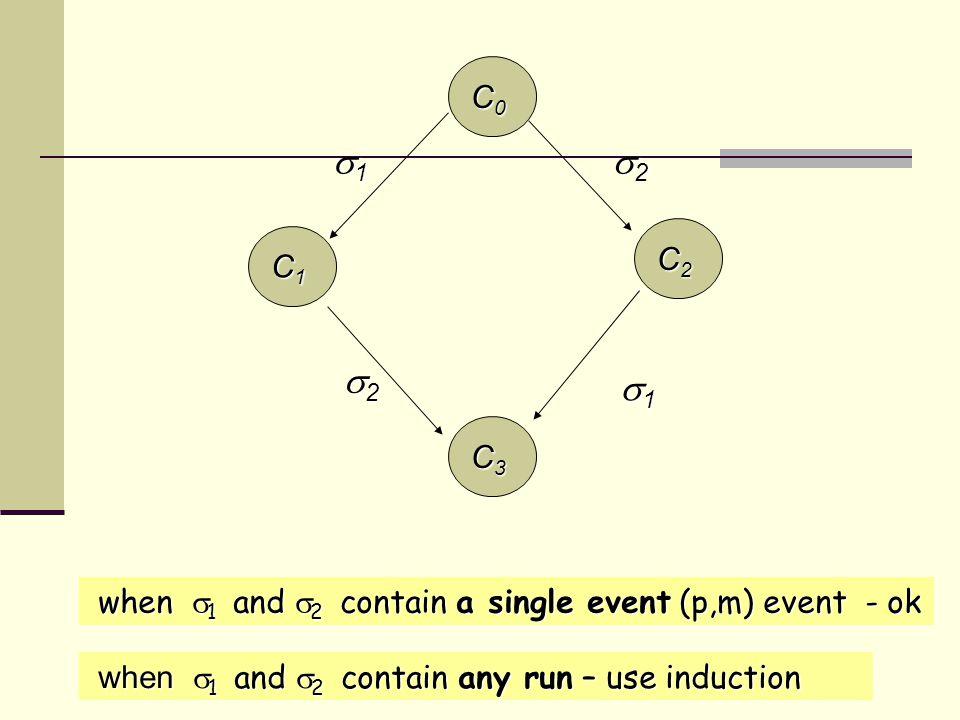 C2C2C2C2 C0C0C0C0 C1C1C1C1 C3C3C3C3 1 1 1 1 1 1 1 1 2 2 2 2 2 2 2 2 when  1 and  2 contain a single event (p,m) event - ok when  1 and  2 contain a single event (p,m) event - ok when  1 and  2 contain any run – use induction when  1 and  2 contain any run – use induction