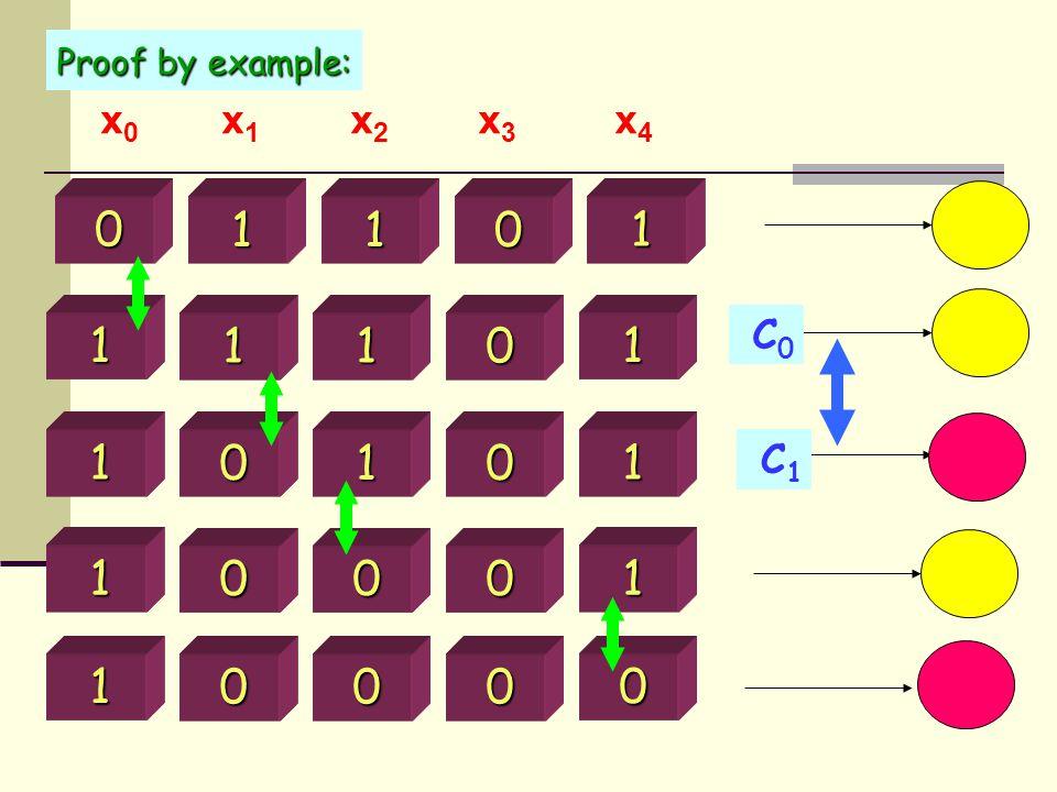 0 1 0 1 1 1 1 0 1 1 1 1 0 1 0 1 1 0 0 0 1 0 0 0 0 x 0 x 1 x 2 x 3 x 4 C0C0 C1C1 Proof by example: