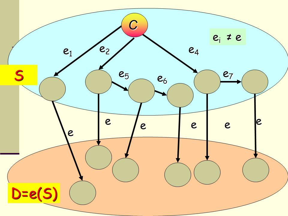 e2e2e2e2 e1e1e1e1 e4e4e4e4 e i ≠ e bivalent configuration e e e e S e D=e(S) e e5e5e5e5 e6e6e6e6 e7e7e7e7 C