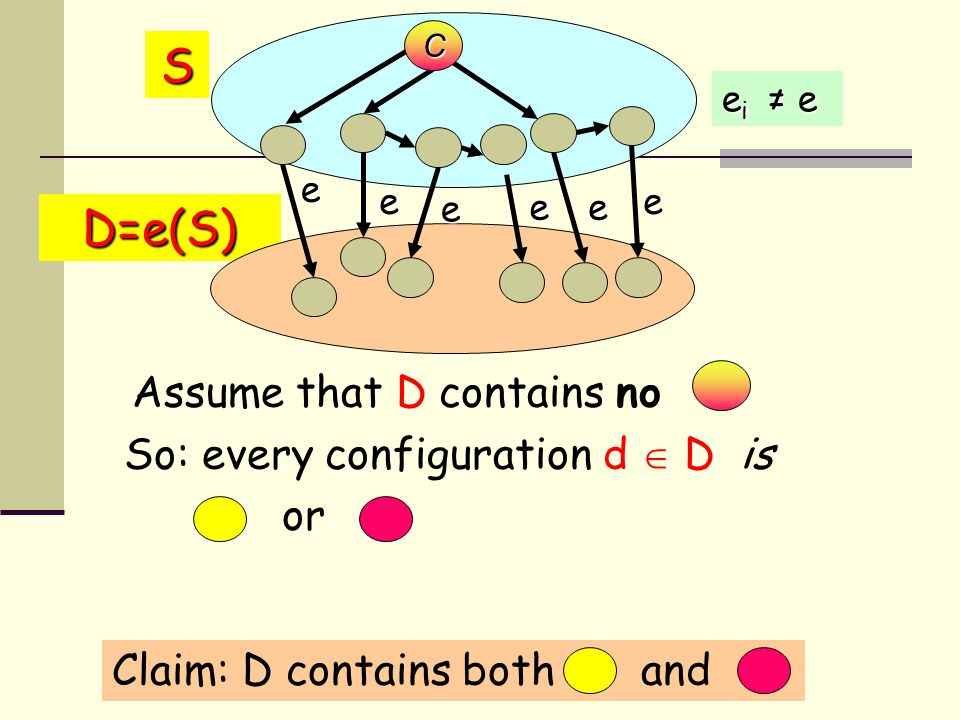 Assume that D contains no So: every configuration d  D is or D=e(S) e i ≠ e e e e e S e e Claim: D contains both and C