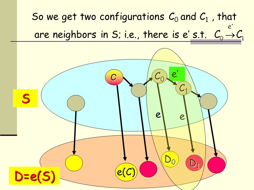 So we get two configurations C 0 and C 1, that are neighbors in S; i.e., there is e' s.t.