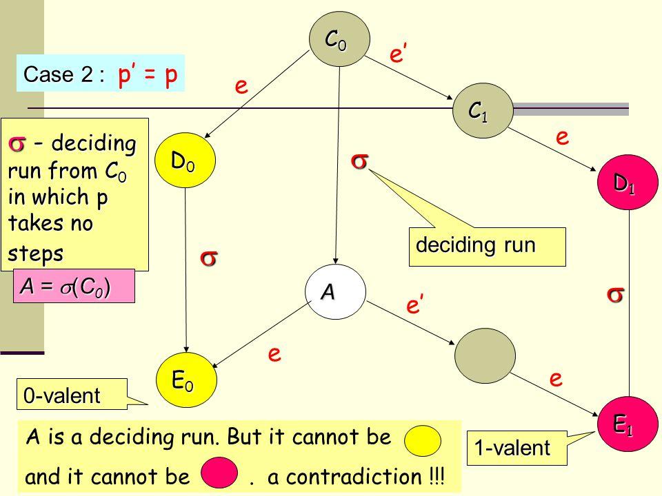 C1C1C1C1 C0C0C0C0 D0D0D0D0 D1D1D1D1 A Case 2 : Case 2 : p' = p e  - deciding run from C 0 in which p takes no steps A =  (C 0 )  deciding run 1-valent 0-valent e e' e e   E0E0E0E0 E1E1E1E1 A is a deciding run.