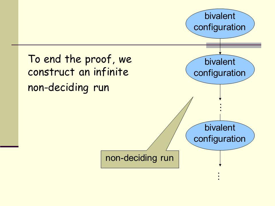 To end the proof, we construct an infinite non-deciding run bivalent configuration non-deciding run bivalent configuration … …