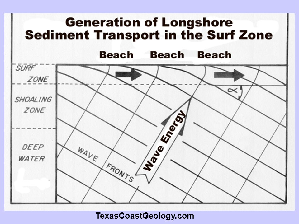 TexasCoastGeology.com