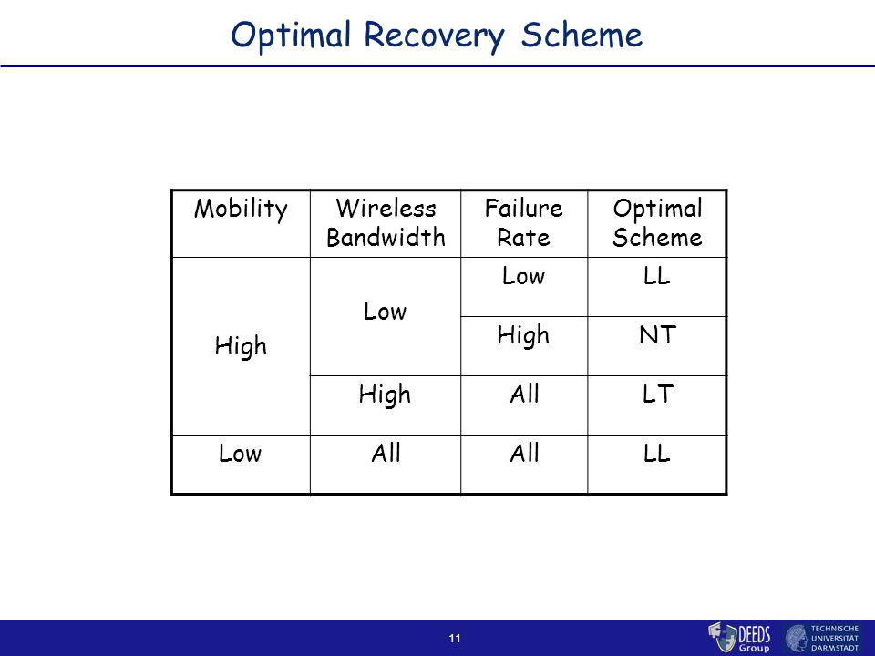 11 Optimal Recovery Scheme MobilityWireless Bandwidth Failure Rate Optimal Scheme High Low LL HighNT HighAllLT LowAll LL