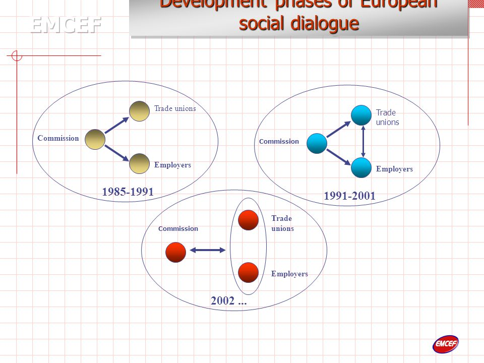 The European Commission  Promotes dialogue among the social partners …  …Consultation with partners before submitting proposals related to the social sphere …  Social partners can operate according to the procedure described in Article 139 … The European Social Dialogue Institution acknowledged in Article 138 of the EC Treaty