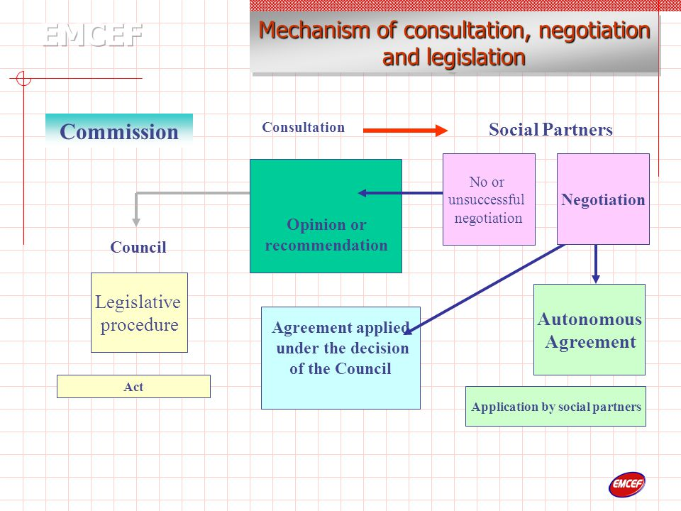 Legislative procedure Council Commission Social Partners Agreement applied under the decision of the Council Act Autonomous Agreement Consultation Opinion or recommendation Negotiation Mechanism of consultation, negotiation and legislation No or unsuccessful negotiation Application by social partners