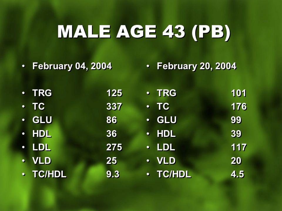 MALE AGE 43 (PB) February 04, 2004 TRG125 TC337 GLU 86 HDL36 LDL275 VLD25 TC/HDL9.3 February 04, 2004 TRG125 TC337 GLU 86 HDL36 LDL275 VLD25 TC/HDL9.3 February 20, 2004 TRG101 TC176 GLU99 HDL39 LDL117 VLD20 TC/HDL4.5