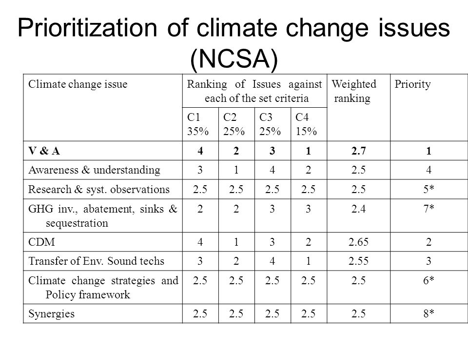 Prioritization of climate change issues (NCSA) Climate change issueRanking of Issues against each of the set criteria Weighted ranking Priority C1 35% C2 25% C3 25% C4 15% V & A42312.71 Awareness & understanding31422.54 Research & syst.