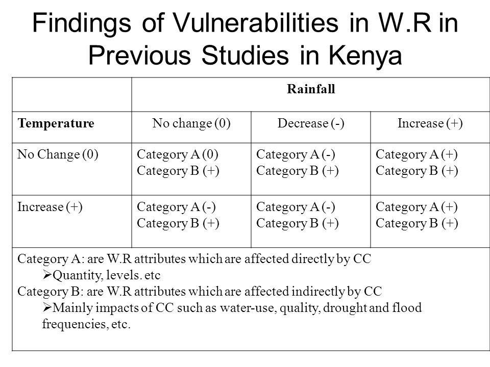 Findings of Vulnerabilities in W.R in Previous Studies in Kenya Rainfall TemperatureNo change (0)Decrease (-)Increase (+) No Change (0)Category A (0) Category B (+) Category A (-) Category B (+) Category A (+) Category B (+) Increase (+)Category A (-) Category B (+) Category A (-) Category B (+) Category A (+) Category B (+) Category A: are W.R attributes which are affected directly by CC  Quantity, levels.