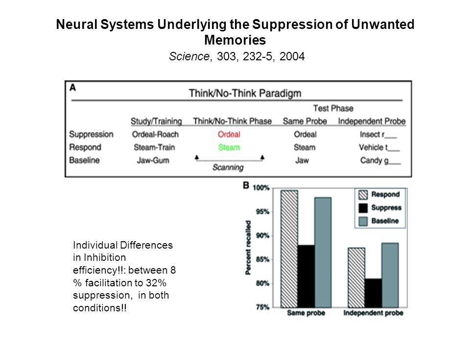 Neural Systems Underlying the Suppression of Unwanted Memories Science, 303, 232-5, 2004 Individual differences in Suppression: Between 8-32% in both Conditions Individual Differences in Inhibition efficiency!!: between 8 % facilitation to 32% suppression, in both conditions!!