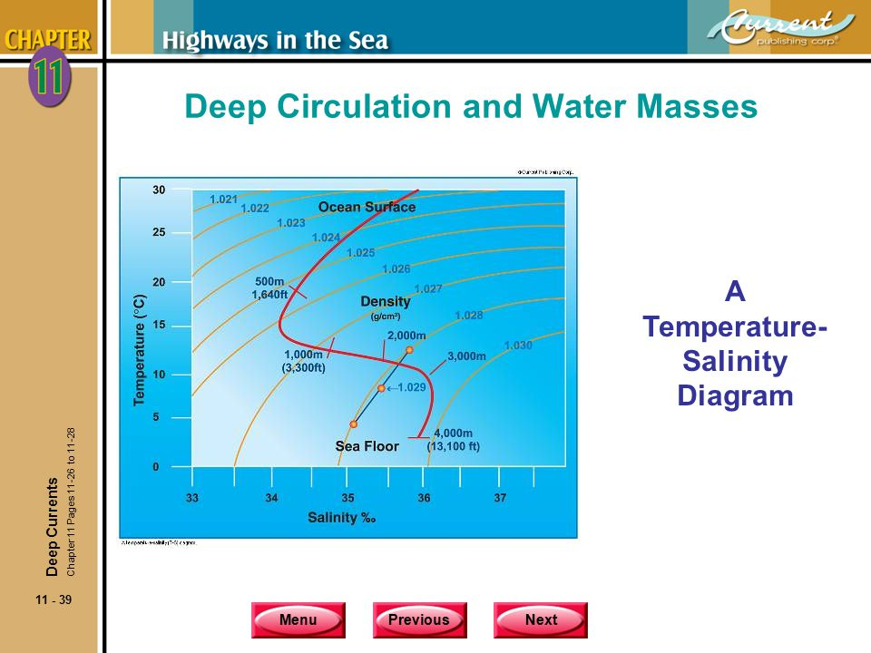 MenuPreviousNext 11 - 39 Deep Circulation and Water Masses A Temperature- Salinity Diagram Deep Currents Chapter 11 Pages 11-26 to 11-28