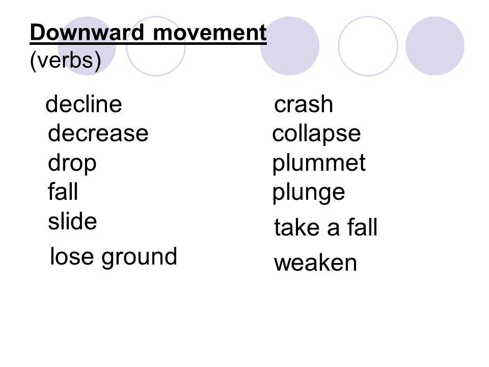 Upward movement (verbs) climb rise increase surge rocket soar gain go through the roof jump rally strengthen