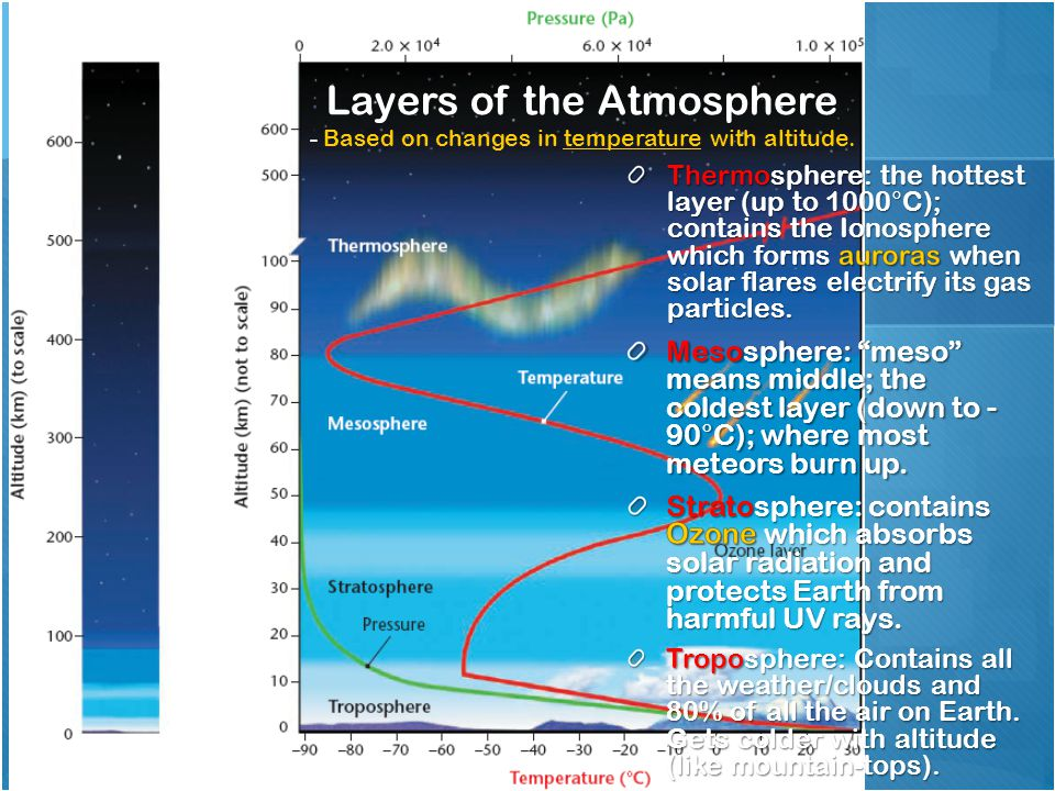 "Troposphere: Contains all the weather/clouds and 80% of all the air on Earth. Gets colder with altitude (like mountain-tops). Mesosphere: ""meso"" means"