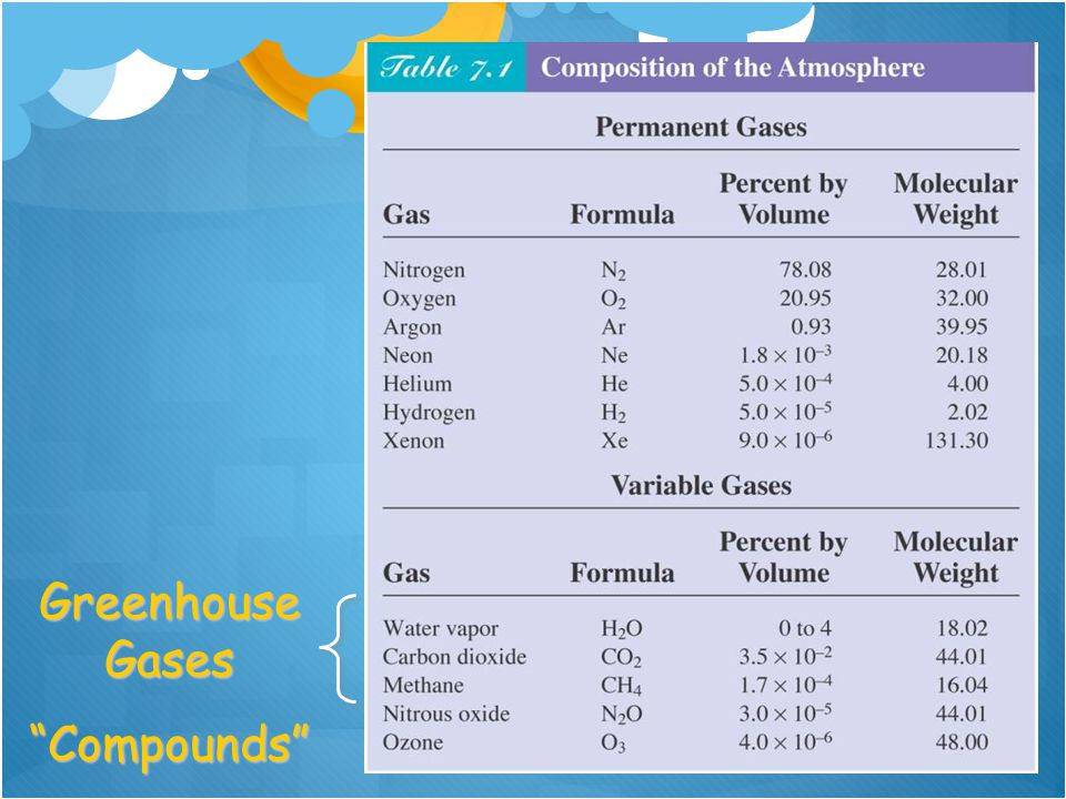 "Greenhouse Gases ""Compounds"""
