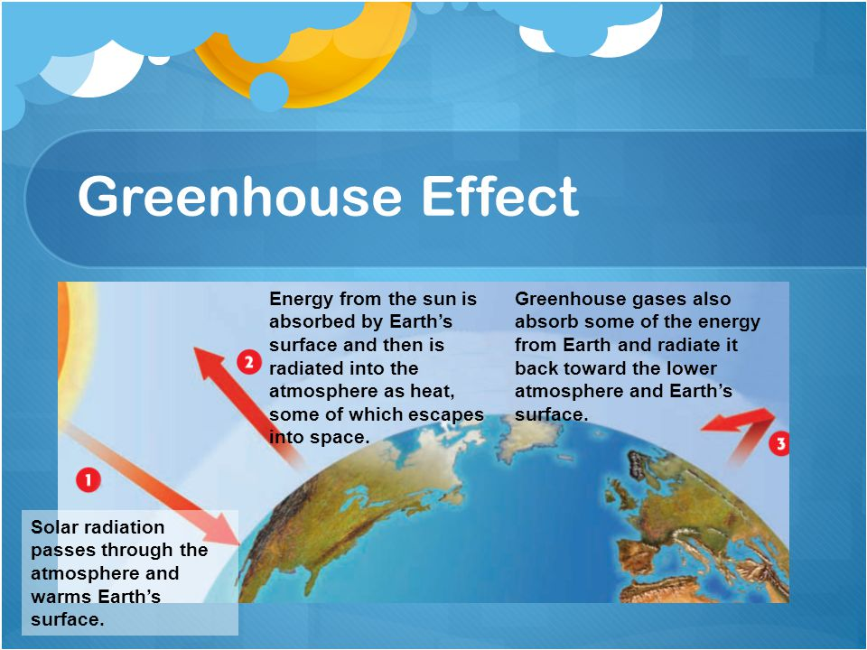 Greenhouse Effect Solar radiation passes through the atmosphere and warms Earth's surface. Energy from the sun is absorbed by Earth's surface and then