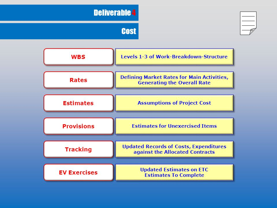 Deliverable 4 Levels 1-3 of Work-Breakdown-Structure Defining Market Rates for Main Activities, Generating the Overall Rate Defining Market Rates for Main Activities, Generating the Overall Rate Assumptions of Project Cost Estimates for Unexercised Items Updated Records of Costs, Expenditures against the Allocated Contracts Updated Estimates on ETC Estimates To Complete Updated Estimates on ETC Estimates To Complete WBS Rates Estimates Provisions Tracking EV Exercises Cost