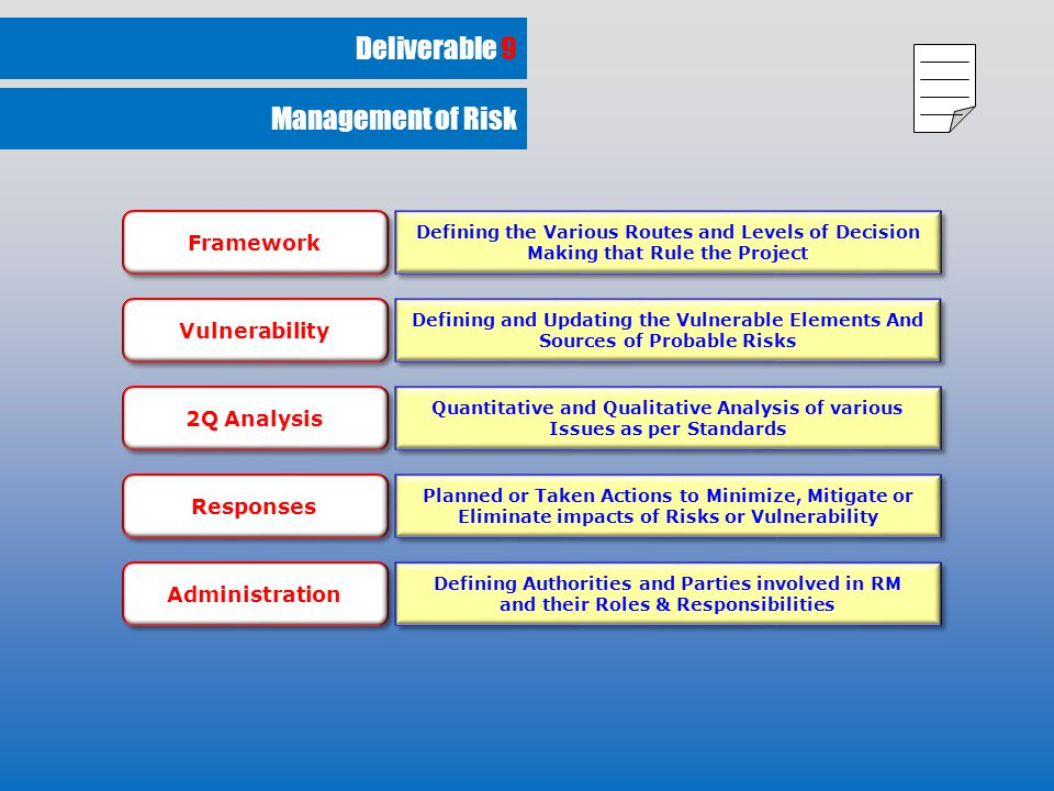 Deliverable 9 Defining the Various Routes and Levels of Decision Making that Rule the Project Defining and Updating the Vulnerable Elements And Sources of Probable Risks Quantitative and Qualitative Analysis of various Issues as per Standards Planned or Taken Actions to Minimize, Mitigate or Eliminate impacts of Risks or Vulnerability Defining Authorities and Parties involved in RM and their Roles & Responsibilities Defining Authorities and Parties involved in RM and their Roles & Responsibilities Framework Vulnerability 2Q Analysis Responses Administration Management of Risk