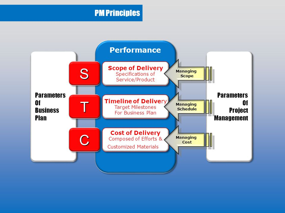 PM Principles Performance Parameters Of Business Plan Parameters Of Business Plan Parameters Of Project Management Parameters Of Project Management SS Scope of Delivery Specifications of Service/Product Scope of Delivery Specifications of Service/Product TT CC Timeline of Delivery Target Milestones For Business Plan Timeline of Delivery Target Milestones For Business Plan Cost of Delivery Composed of Efforts & Customized Materials Cost of Delivery Composed of Efforts & Customized Materials Managing Scope Managing Scope Managing Schedule Managing Schedule Managing Cost Managing Cost