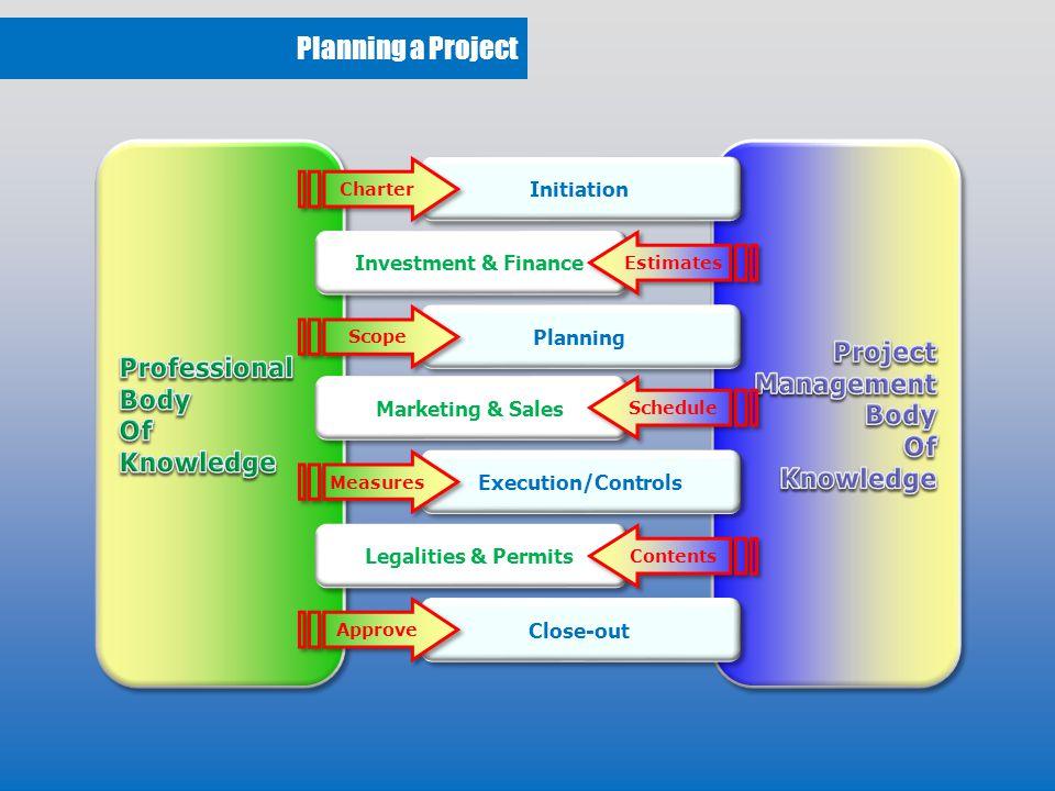 Plan Breakdown Scope Statement Project Basic Data Schedule & Milestones Cost & Budget Configuration Plan Constraints & Assumptions SWOT Analysis Procurement Plan Quality Plan Risk Management
