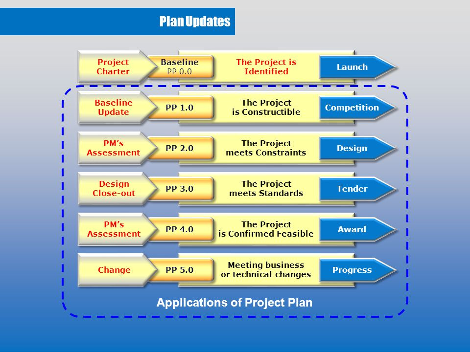 Communications Flow The Client Consultant Contractor Project Manager Instruct Accept Request Report Request Report Request Report Instruct Accept Instruct Accept Technical Level Project Level Business Level Progress Issues Change Issues