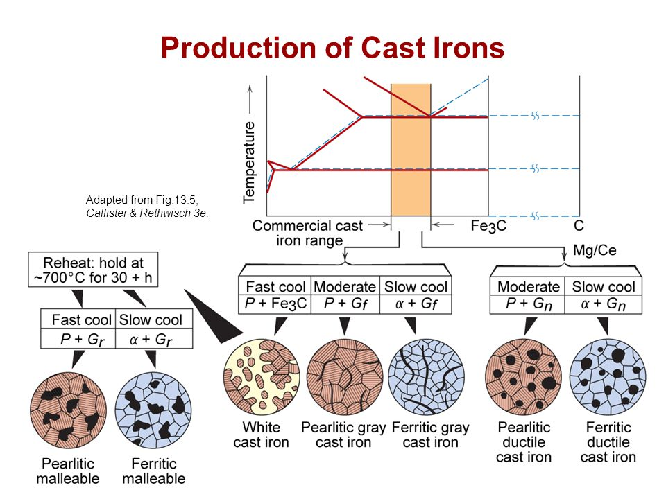 Chapter 13 - 11 Production of Cast Irons Adapted from Fig.13.5, Callister & Rethwisch 3e.