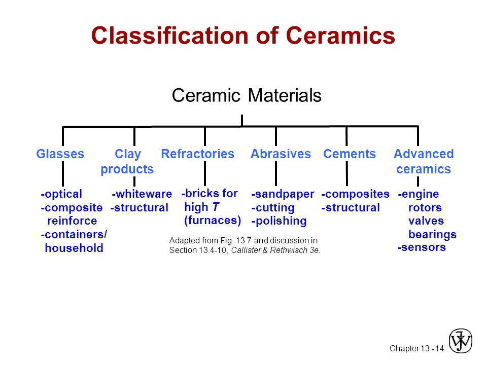 Chapter 13 - 14 GlassesClay products RefractoriesAbrasivesCementsAdvanced ceramics -optical -composite reinforce -containers/ household -whiteware -structural -bricks for high T (furnaces) -sandpaper -cutting -polishing -composites -structural -engine rotors valves bearings -sensors Adapted from Fig.