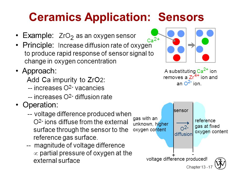 Chapter 13 - 17 Example: ZrO 2 as an oxygen sensor Principle: Increase diffusion rate of oxygen to produce rapid response of sensor signal to change in oxygen concentration Ceramics Application: Sensors A substituting Ca 2+ ion removes a Zr 4+ ion and an O 2- ion.