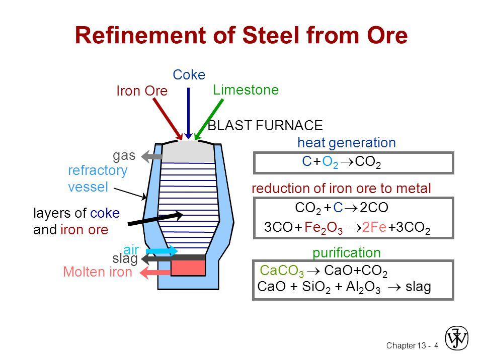 Chapter 13 - 4 Refinement of Steel from Ore Iron Ore Coke Limestone 3CO +Fe 2 O 3  2Fe+3CO 2 C+O2O2  CO 2 +C  2CO CaCO 3  CaO+CO 2 CaO + SiO 2 + Al 2 O 3  slag purification reduction of iron ore to metal heat generation Molten iron BLAST FURNACE slag air layers of coke and iron ore gas refractory vessel