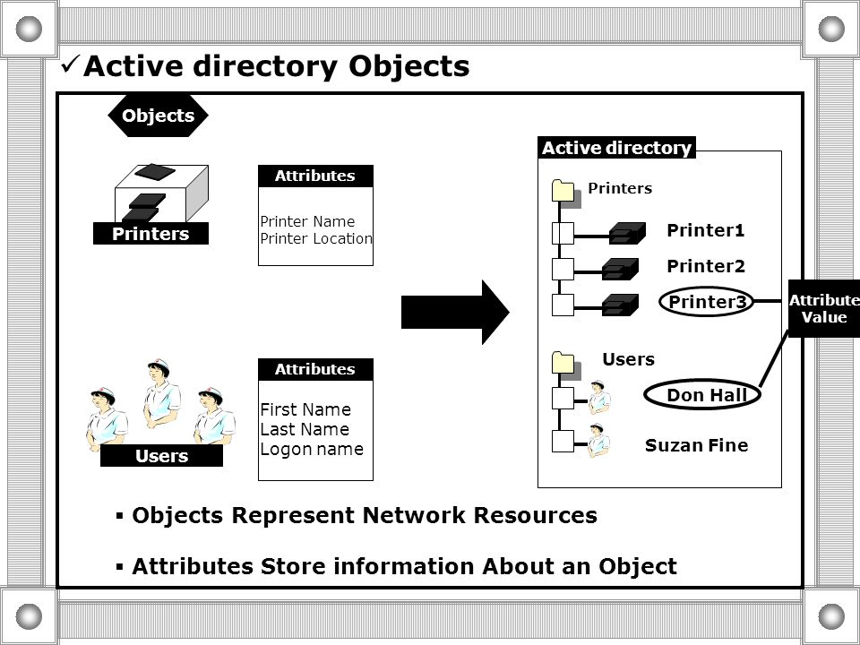 What is Active Directory? Directory Service functionality  Organize  Manage  Control Resources Centralized Management  Single point of Administrat