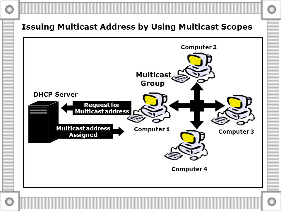 Combining Scopes by Using Super Scopes Super Scope A Scope 1 192.168.1.1 192.168.1.254 Scope 2 192.168.2.1 192.168.2.254 DHCP Server 192.168.1.1192.16