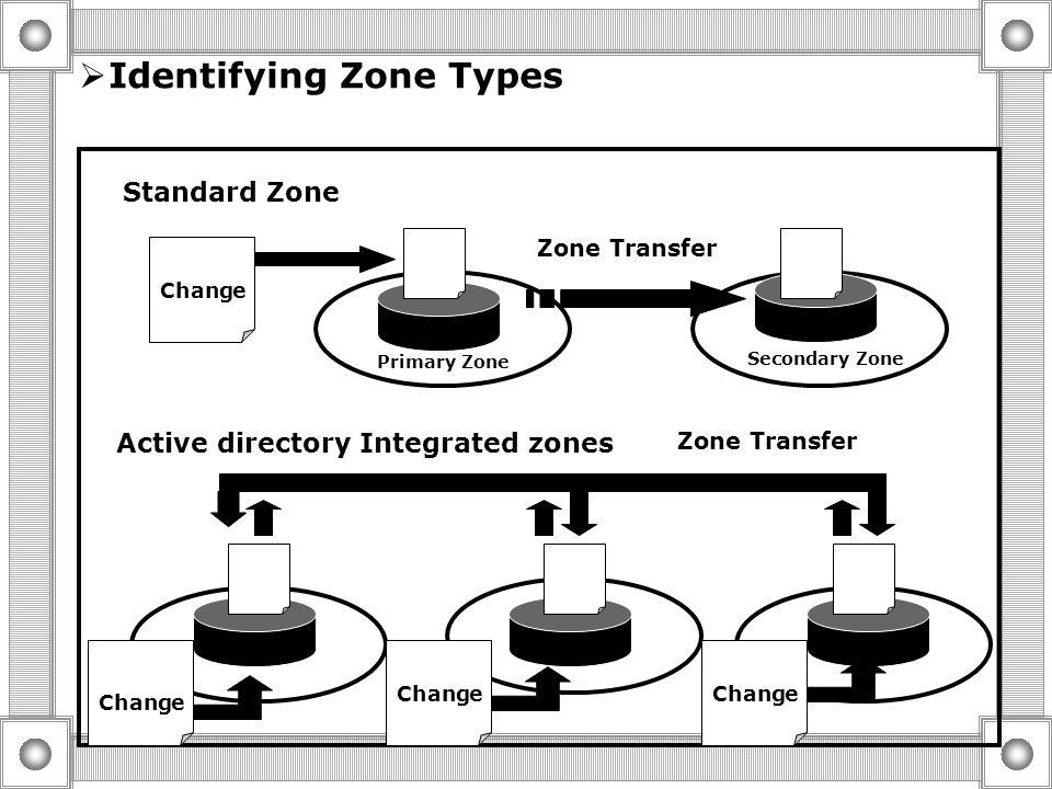  Creating Zones Identifying Zone Types Examining the zone File Creating Lookup Zones