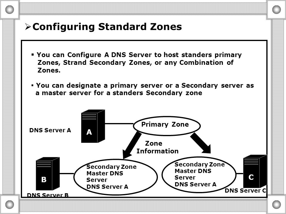  Configuring Standard Zones  Zone Transfer Process  Configuring Zone transfers  Creating A Sub domain  configuring Active directory Integrated Zo