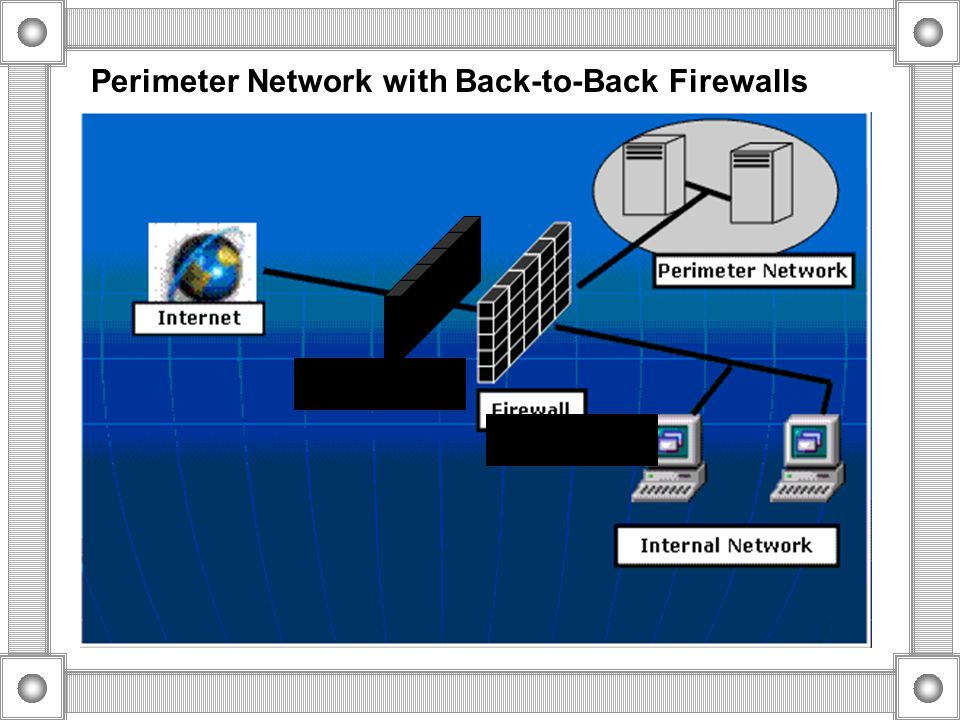 Perimeter network with Three-Homed firewall Internet Perimeter Network Internal Network Firewall