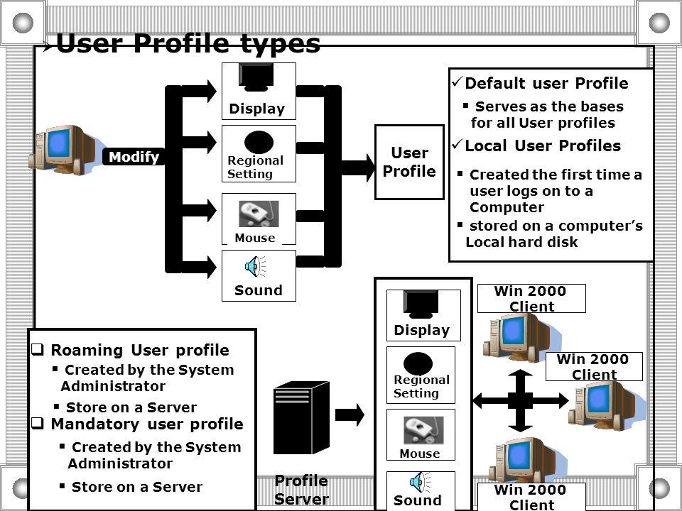  User Profile types  creating roaming And Mandatory user Profiles