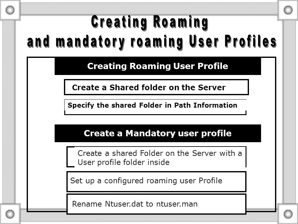  User Profile types Modify Display Regional Setting Mouse Sound User Profile Default user Profile  Serves as the bases for all User profiles Local U